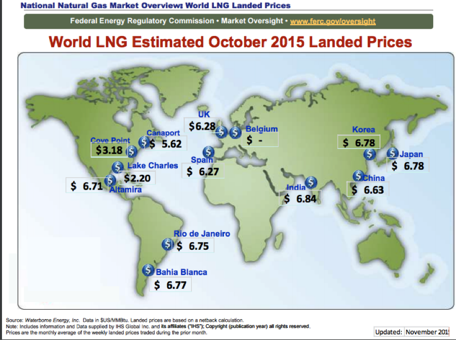 LNG landing prices