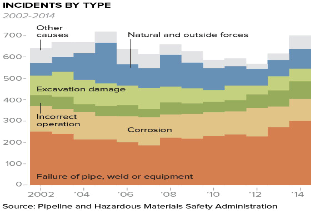 Causes of pipeline leaks