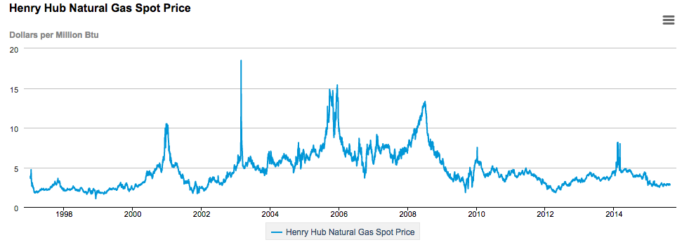 Daily Natural Gas Price Fluctuations