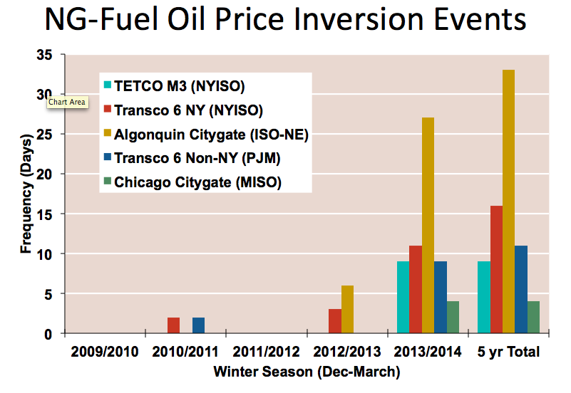 Oil price inversions
