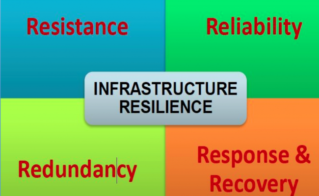 Meaning of Infrastructure Resilience