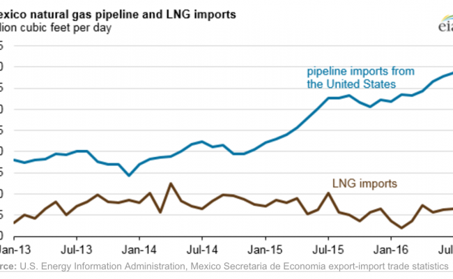 Mexico is becoming more dependent on pipeline gas from the U.S.