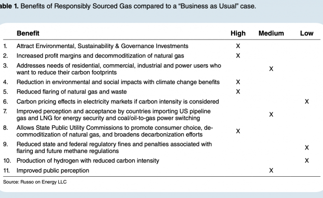Benefits of Responsibly Sourced Natural Gas