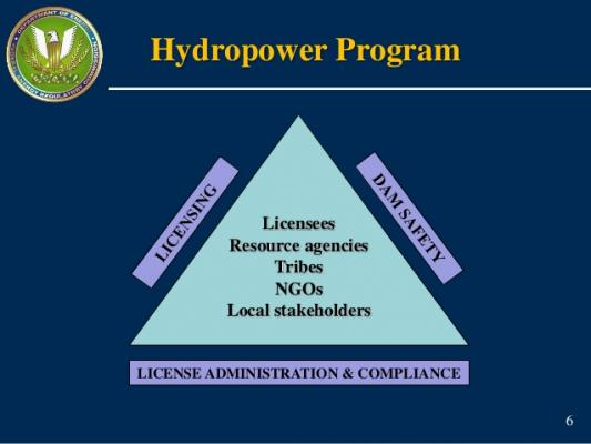 FERC's Hydropower Program