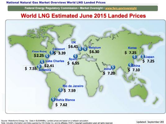 LNG Landing Prices June 2015