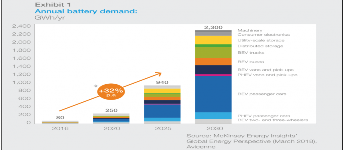 Annual lithium-ion battery growth by end use