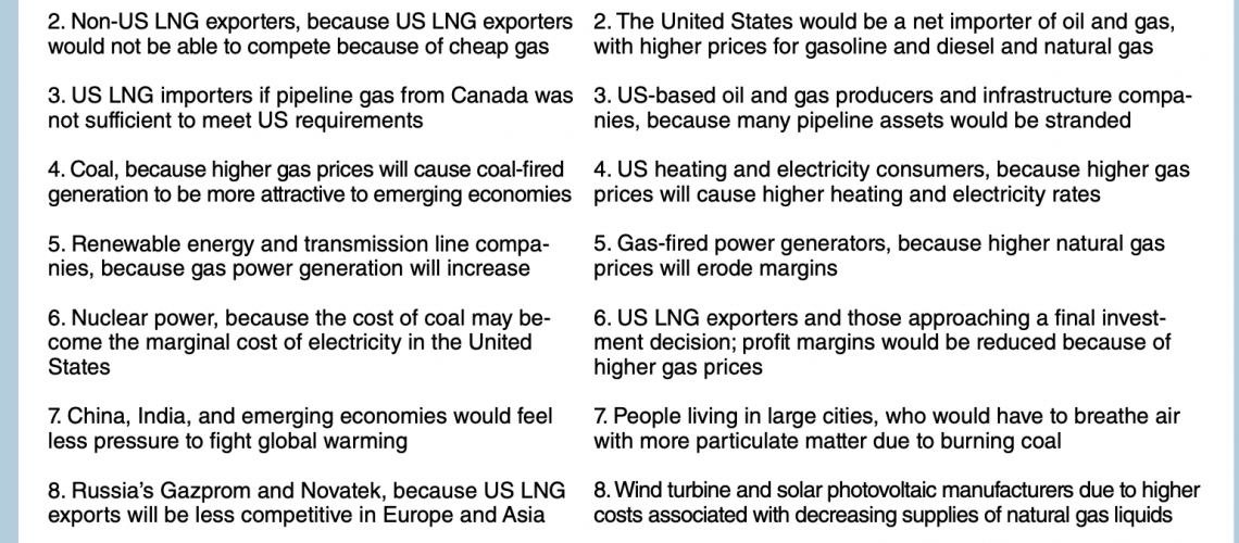 Winners, Losers, and Impacts If a US Fracking Ban Is Enacted