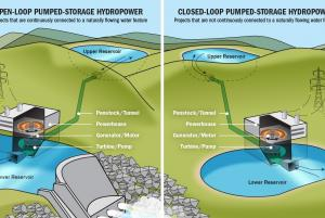 Pumped Storage Hydro Projects