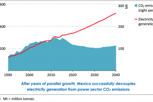 Mexico decouples CO2 emissions with electricity generation